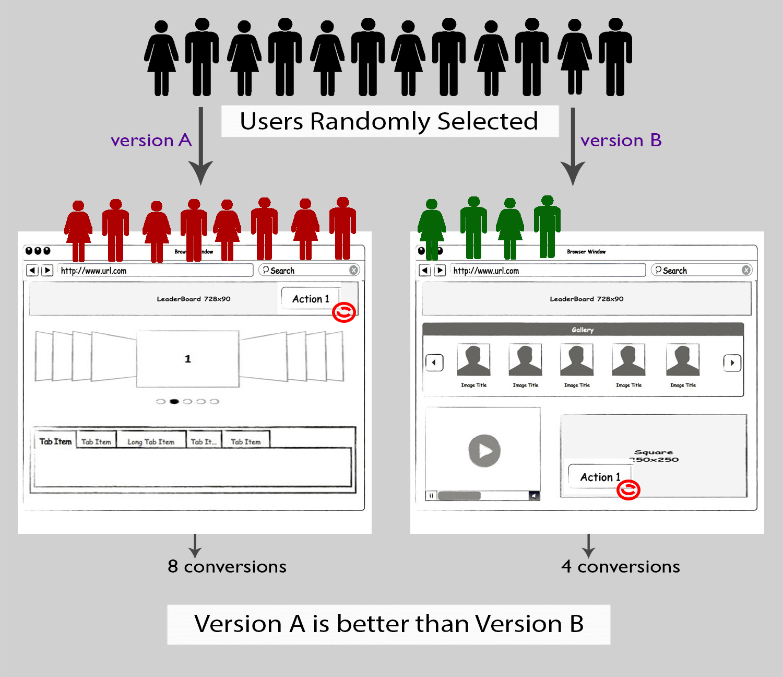 a-b-testing-converting-traffic