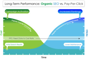 seo-vs-pay-per-click-graph-search-engine-optimization