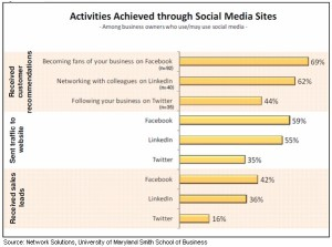 activities-achieved-via-social-network-solutions