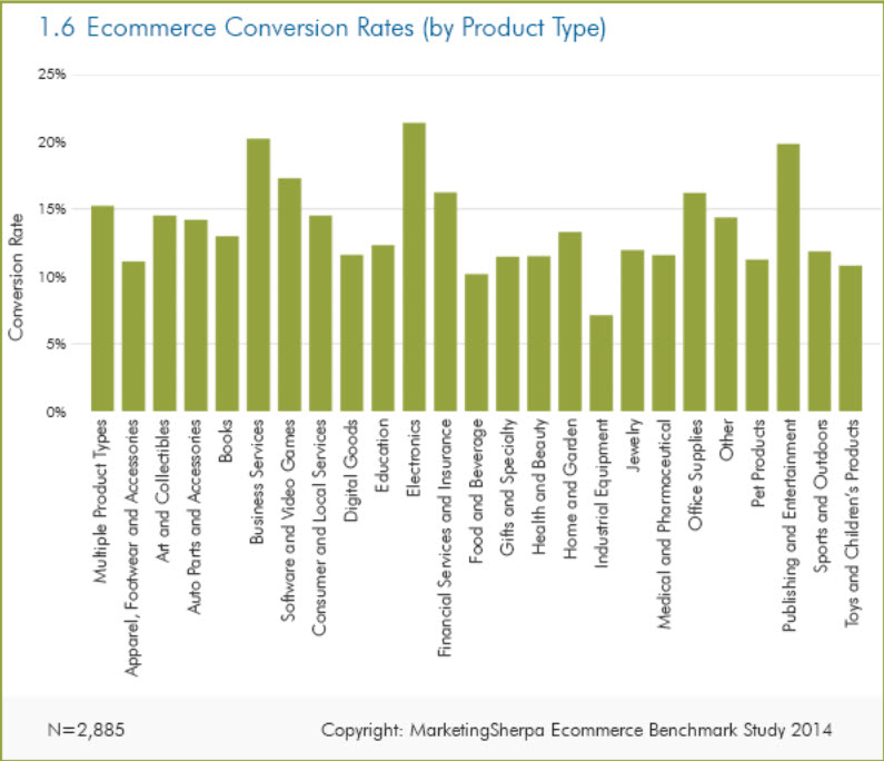 Ecommerce Conversion Rates - By Product Type