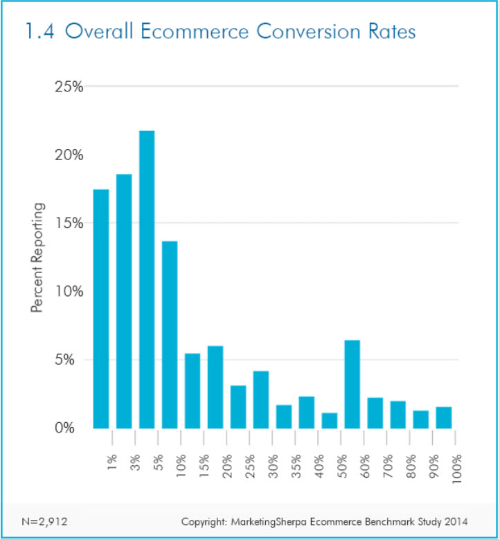 Overall E commerce Conversion Rates